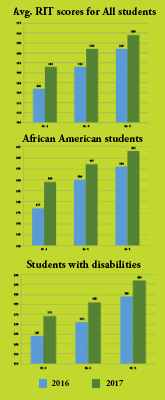 Charts of CCPS scores demonstrating impact of Bookworms