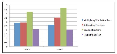 Hiebert chart 2 for research brief