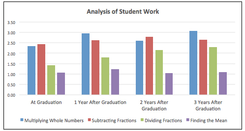 Hiebert chart for research brief